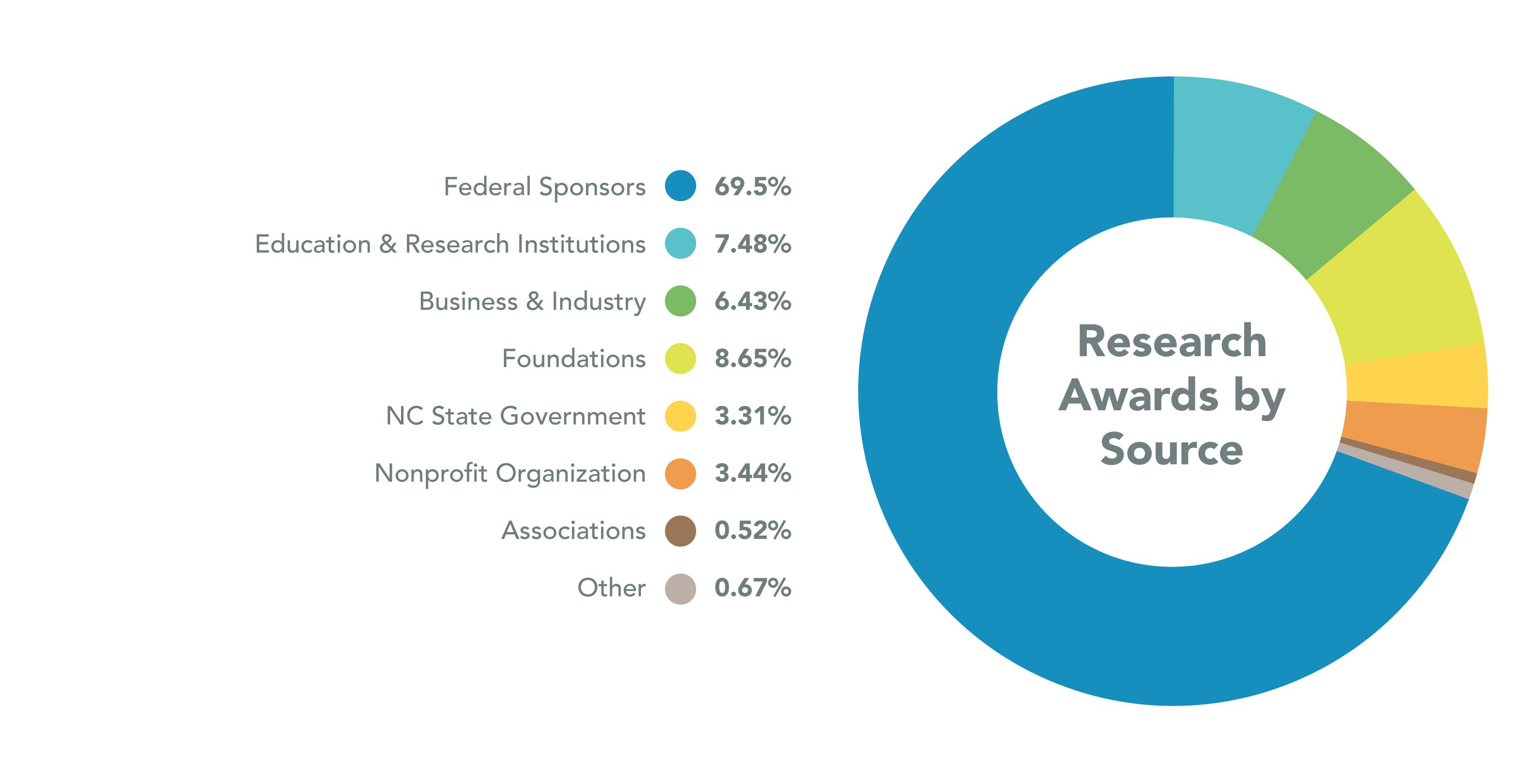 Funding sources for research studies. Federal sources make up 69.5% of funding.